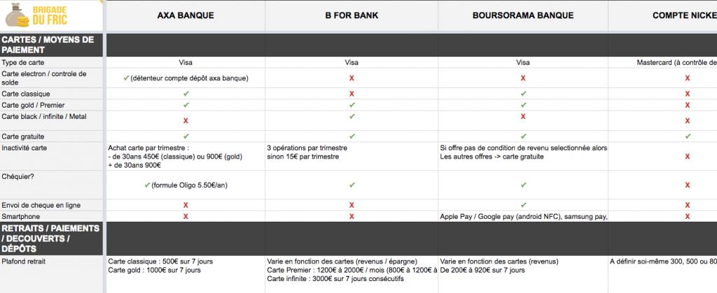 Tableau comparatif des banques en ligne