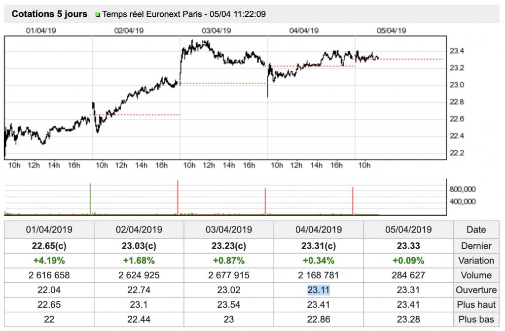 Cotation en temps réel en provenance d'euronext sur Zonebourse