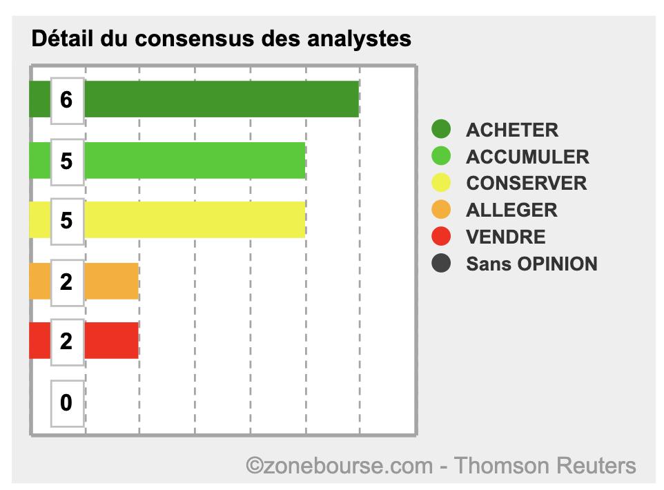 Détails du consensus des analystes sur une valeur boursière