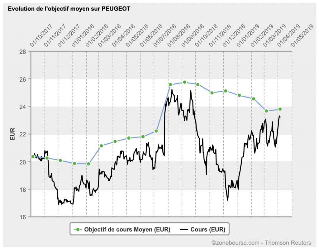 Graphique d'évolution du cours de bourse par rapport aux prévisions des analystes