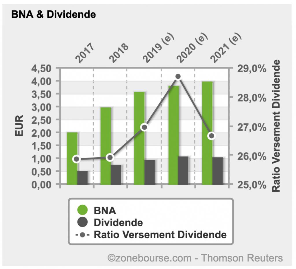 Graphique d'évolution du BNA et du dividende pour une action