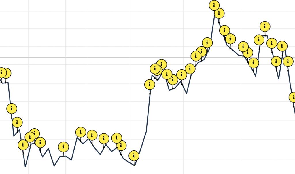 Impact des actualités sur le cours de bourse