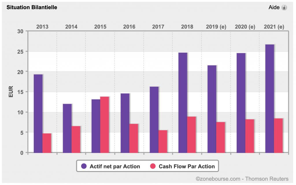 Situation bilantielle - Casgh flow par actions et actif net par Action