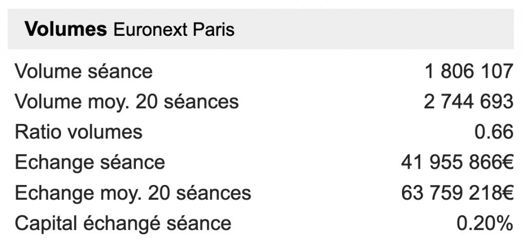 volume d'une action - euronext paris