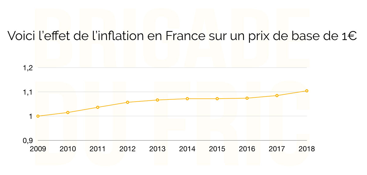 Inflation en france (INSEE) de 2009 à 2018