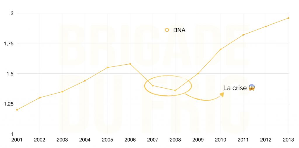 Crise et ratio BNA bourse