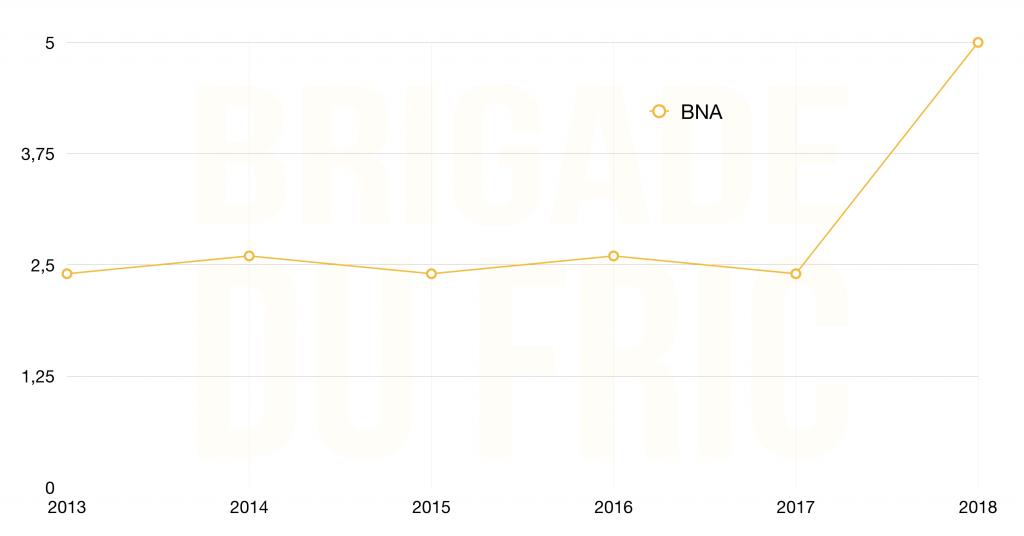 Exemple ratio boursier BNA