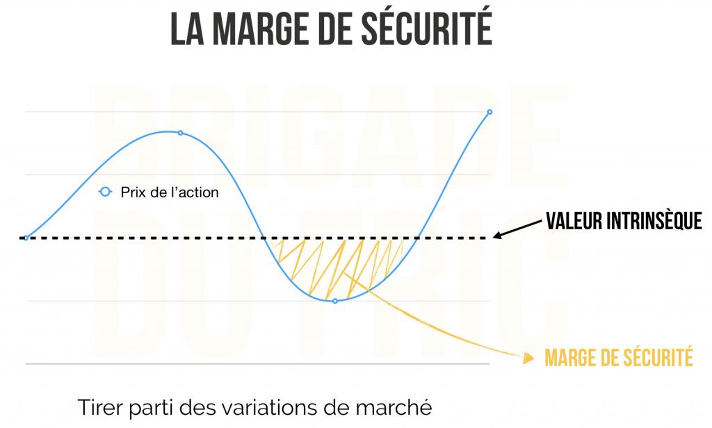Marge de sécurité - investissement dans la valeur