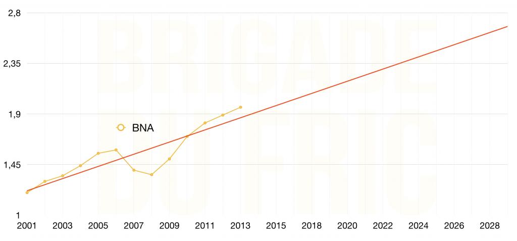 Prévision BNA ratio boursier