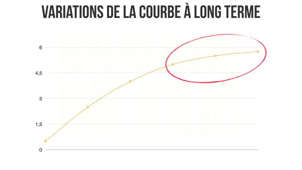 Variation de la courbee des taux d'intérêt à long terme