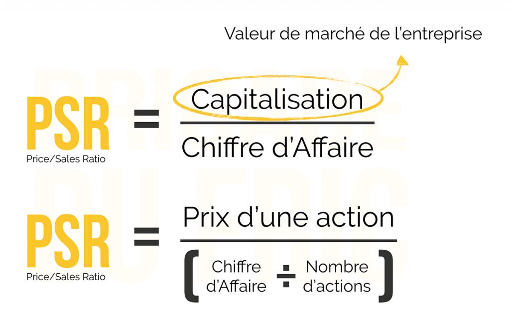 Calculs du ratio de Capitalisation boursière sur Chiffre d'Affaire