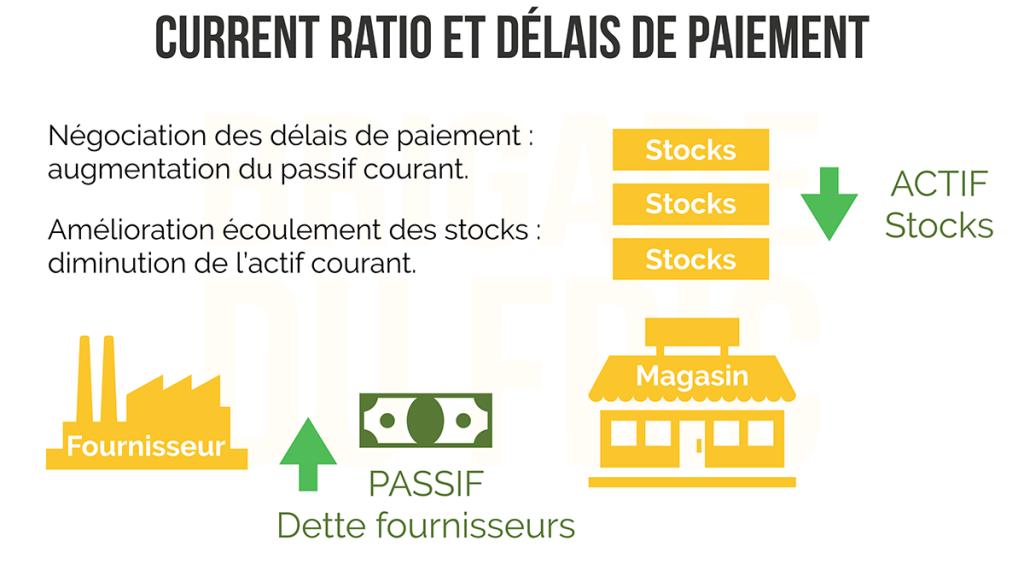 Current ratio et délais de paiement