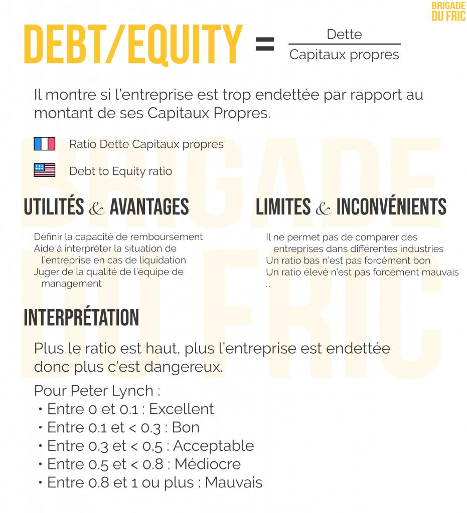 Dette sur capitaux propres : ratio d'endettement en bourse
