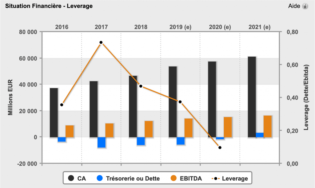 Graphique du ratio Leverage : Dette EBITDA sur Zonebourse