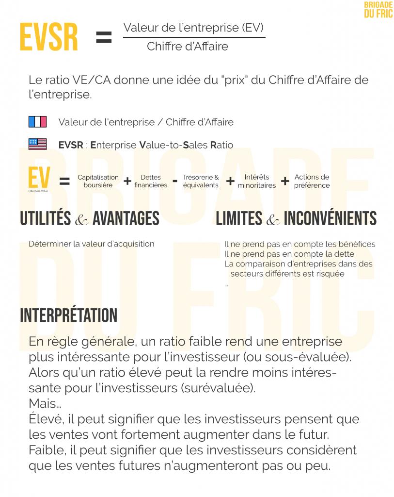 Ratio Valeur de l'Entreprise sur Chiffre d'Affaire : Fiche résumé
