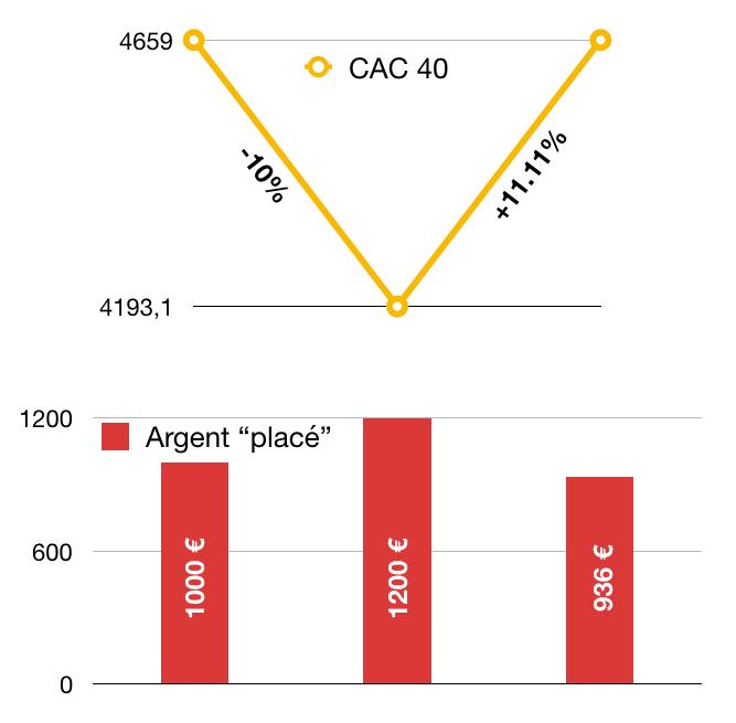Beta Slippage : Spéculation BX4