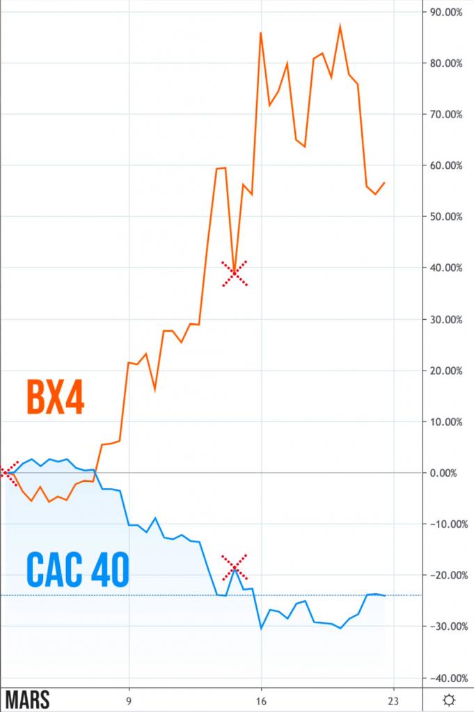 Spéculation à la baisse en bourse