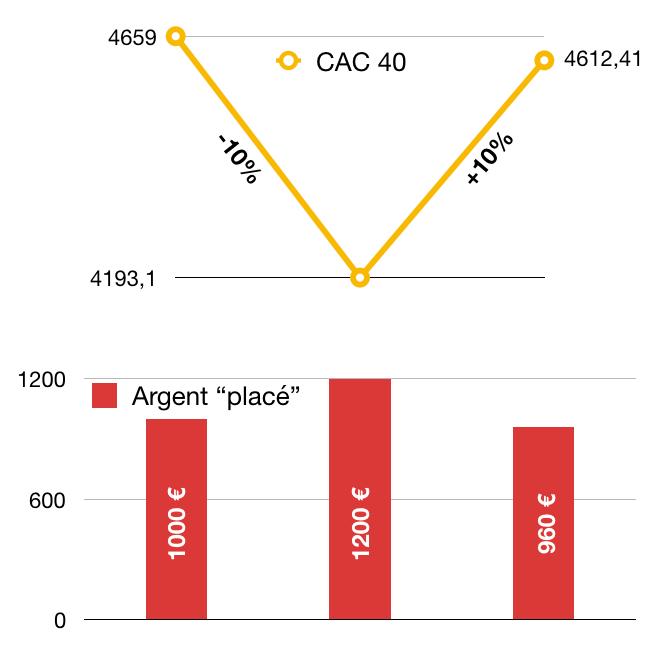 Spéculation sur le CAC 40