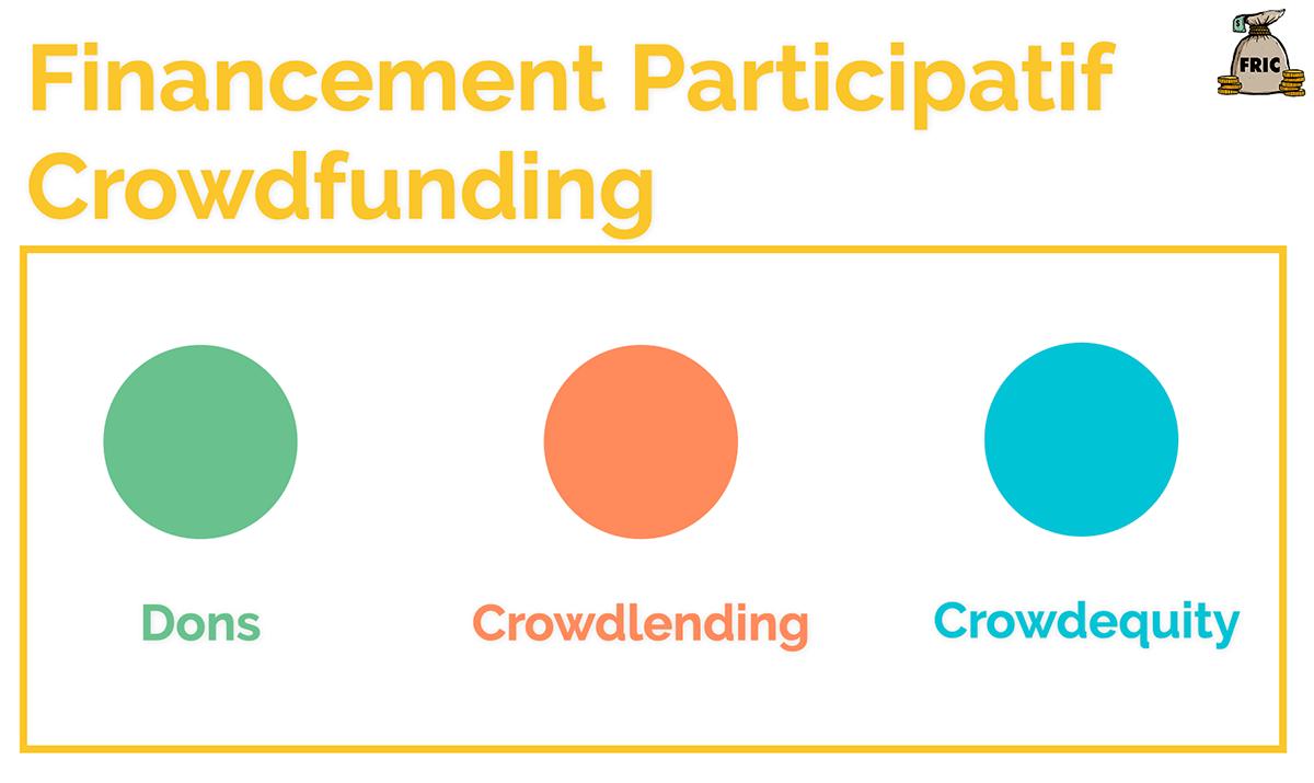 Crowdfunding VS Crowdlending