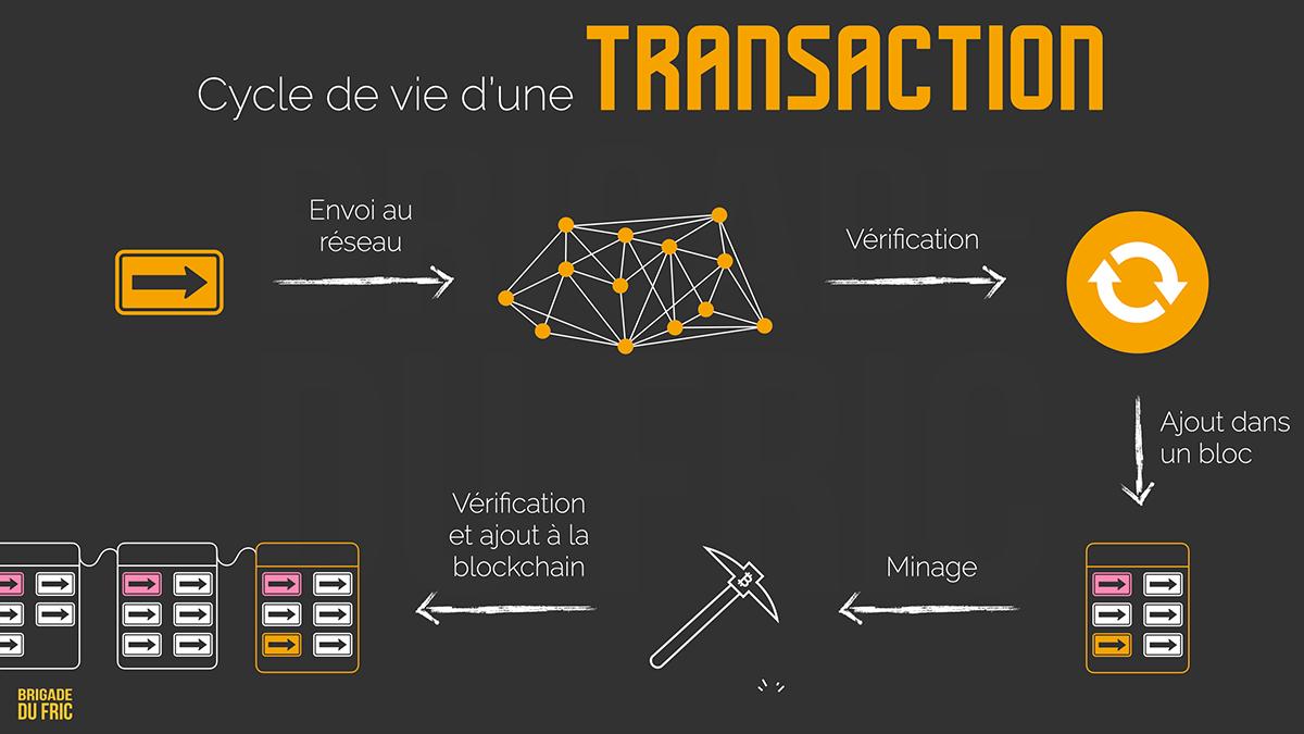 Cycle de vie d'une transaction Bitcoin