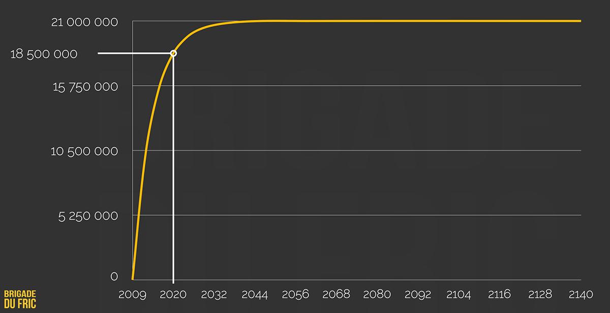 Évolution masse monétaire de Bitcoin