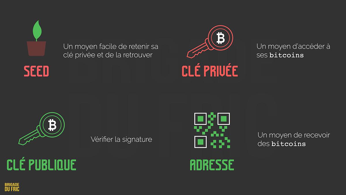 Bitcoin : Seed (Graine), clé privée, clé publique et adresse, comment ça marche ?