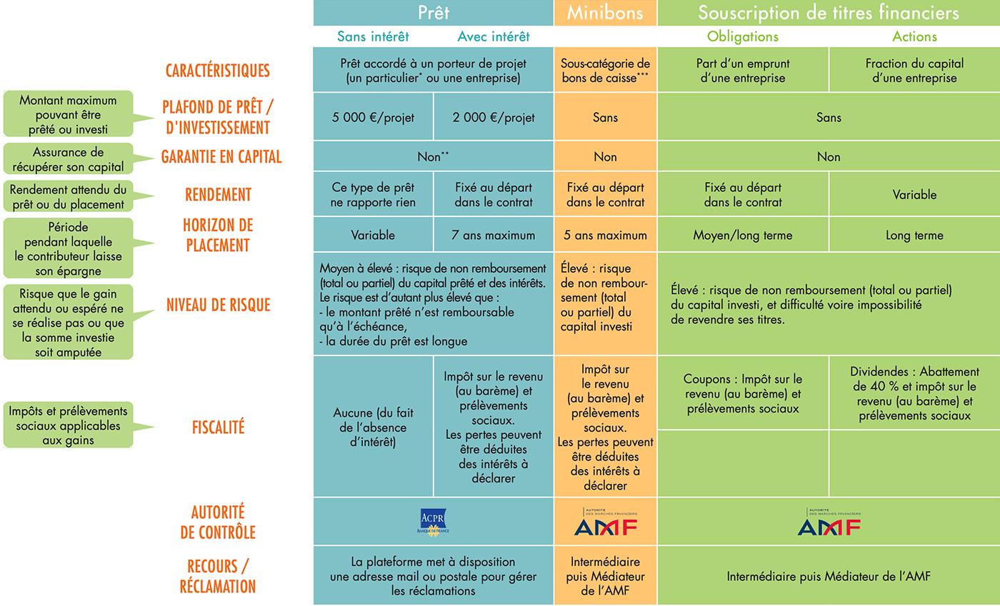 """Les """"titres"""" du financement participatif"""