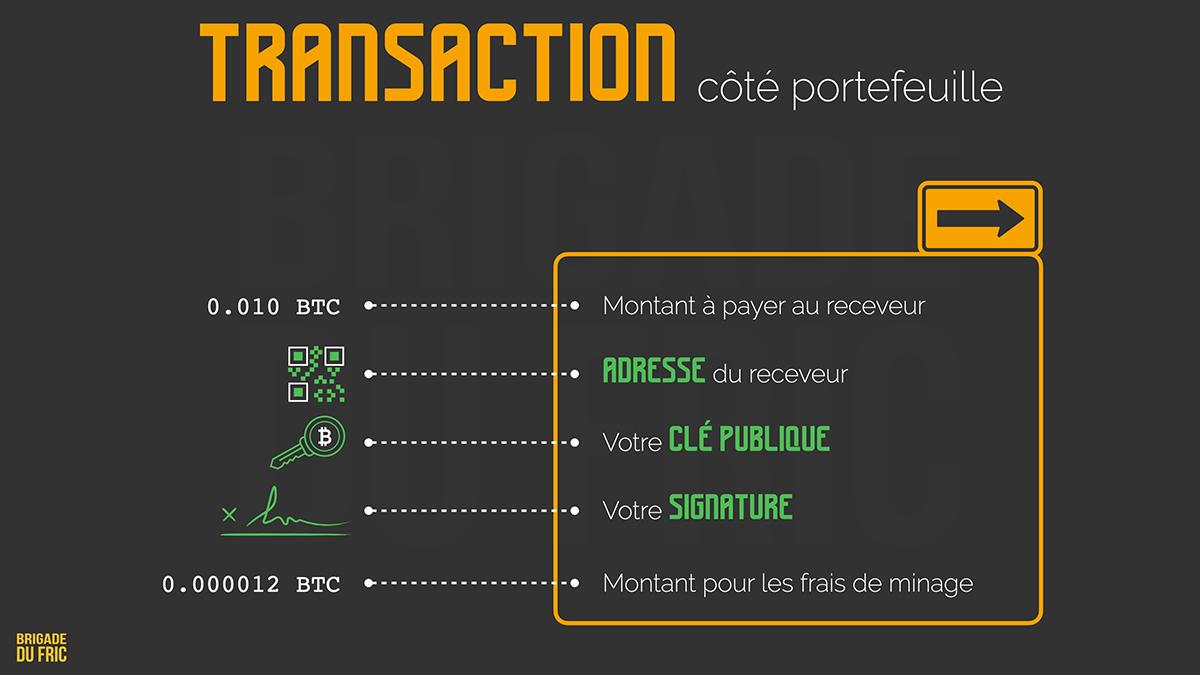 Exemple de transaction bitcoin