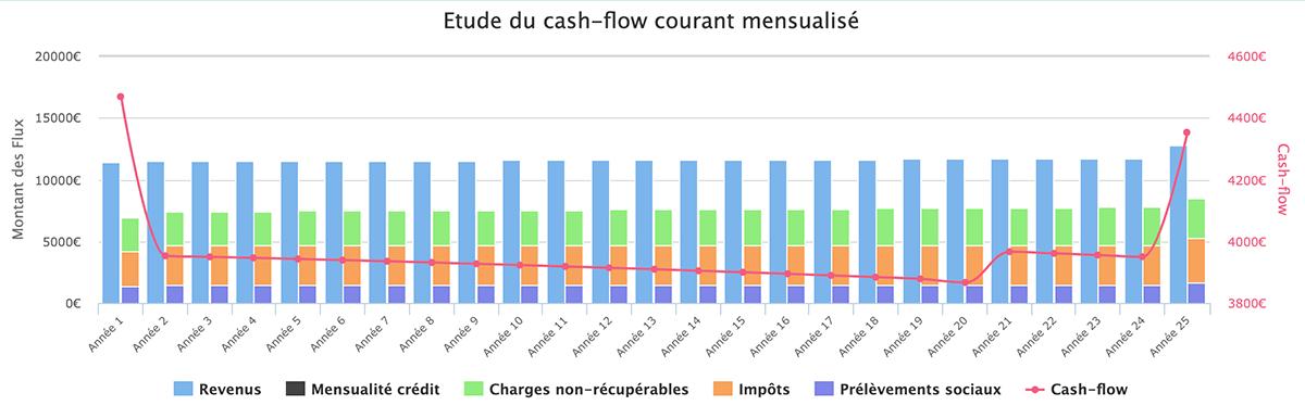 Calcul de rentabilité : cashflow